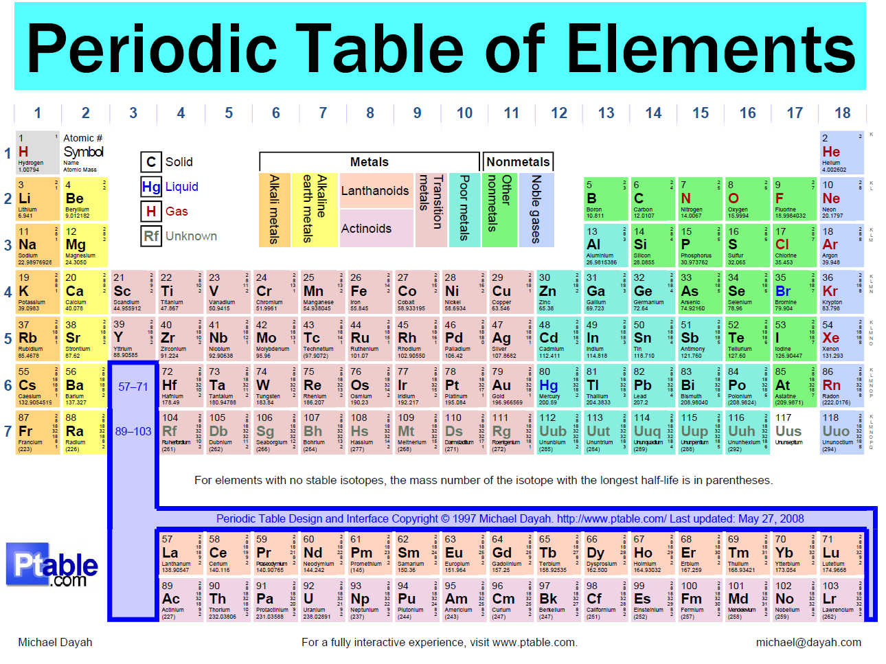 Periodic table of elements names and abbreviations periodic periodic table with names and abbreviations choice image urtaz Choice Image